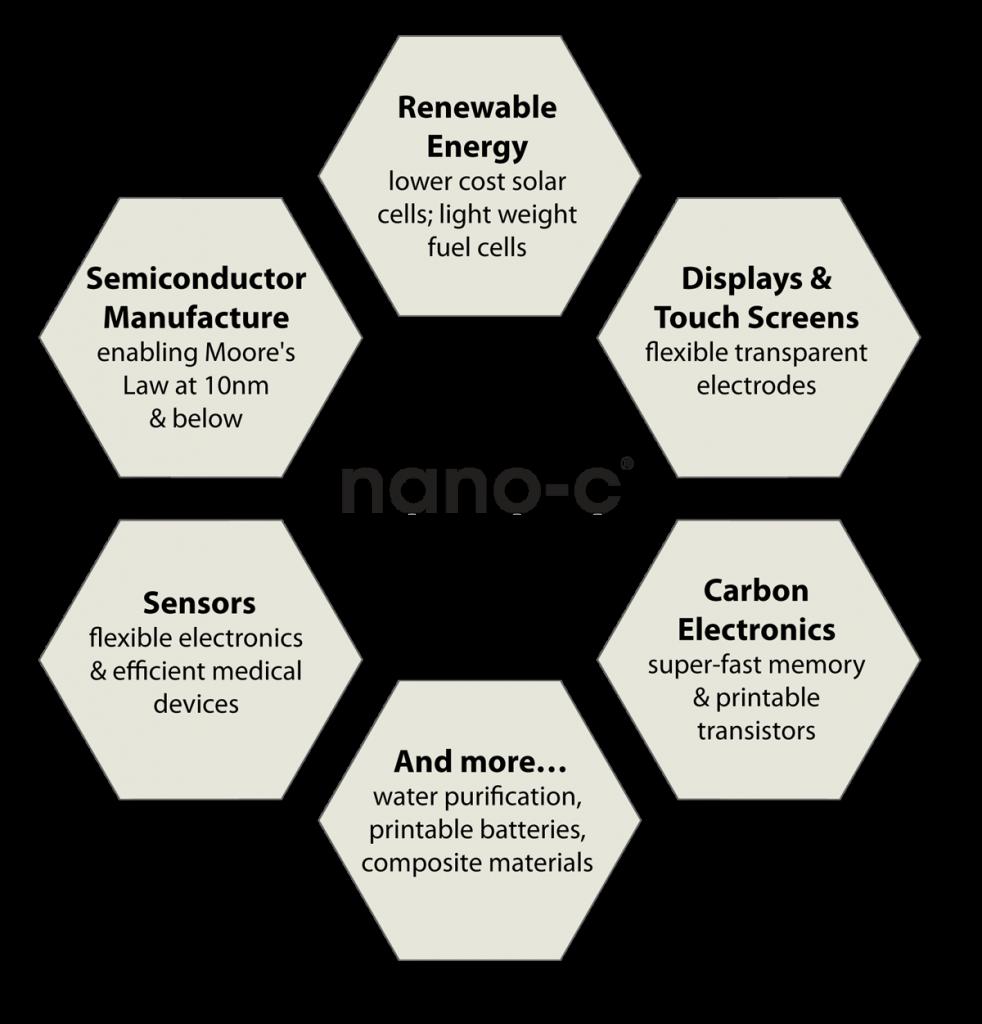 nano-c-benefits-hex-graphic-b
