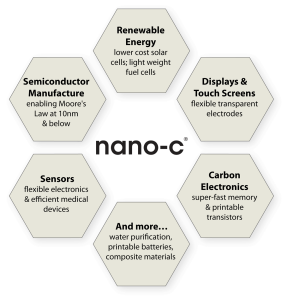 nano-c_applications_graphic_web