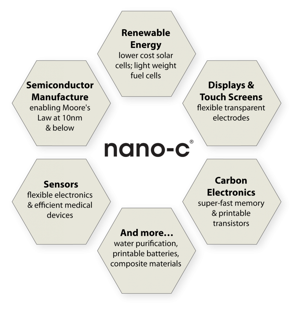 Nano-C - Nanostructured Carbon - Materials that power our world